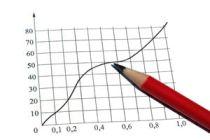 Análisis de las finanzas hogareñas